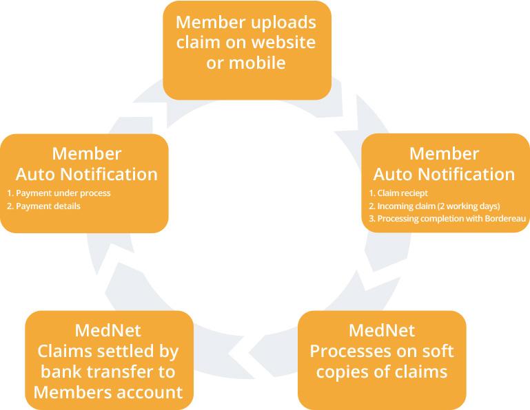 claim-circle
